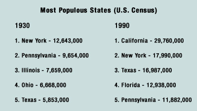 Table of Most Populous States, 1930 and 1990 (U.S. Census)