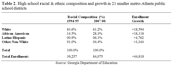 Table 2. High school racial and composition and growth 21 smaller metro-Atlanta public school districts