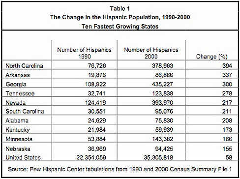 The Change in the Hispanic Population, 1990-2000.