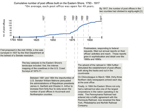 Timeline Featuring Cumulative Number of Post Offices on Eastern Shore, 1793-1910.