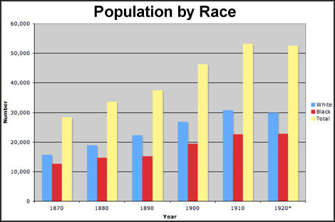 Population of the Eastern Shore and Vicinity by Race.