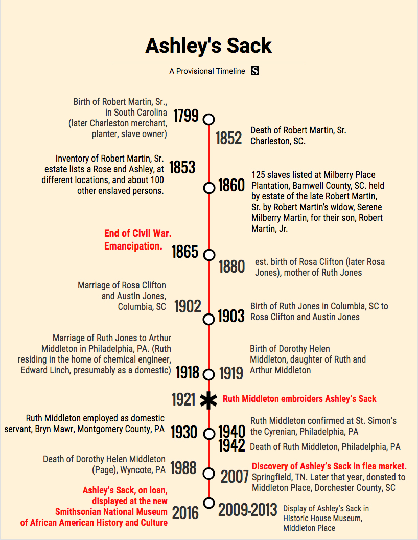 Ashley's Sack: A provisional timeline. Timeline information courtesy of the author. Infographic by Eric Solomon, November 16, 2016.
