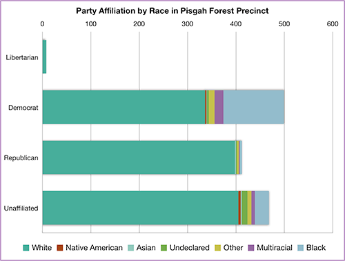 Party affiliation by race in Pisgah Forest Precinct, Transylvania County, North Carolina, 2014. Chart by Southern Spaces.