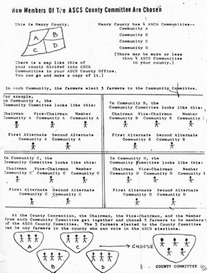 How Members of the ASCS County Committee Are Chosen, 1965. Diagram by the Student Nonviolent Coordinating Committee. Courtesy of the Student Nonviolent Coordinating Committee Papers.