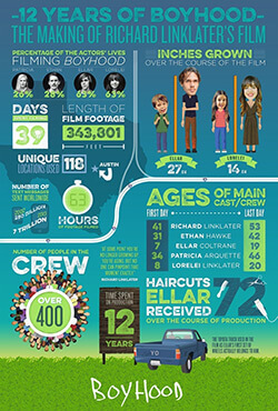 Promotional infographic illustrating the making of Boyhood, 2014. © IFC Films.