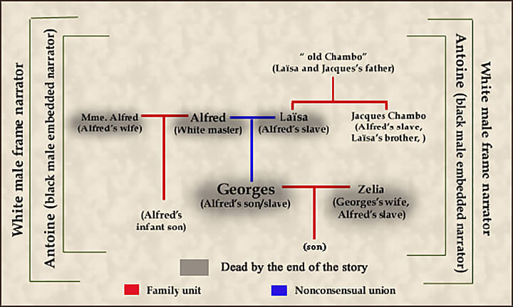 """""""The Mulatto"""" family tree and frame narrative structure, part 2. Illustration courtesy of the author."""