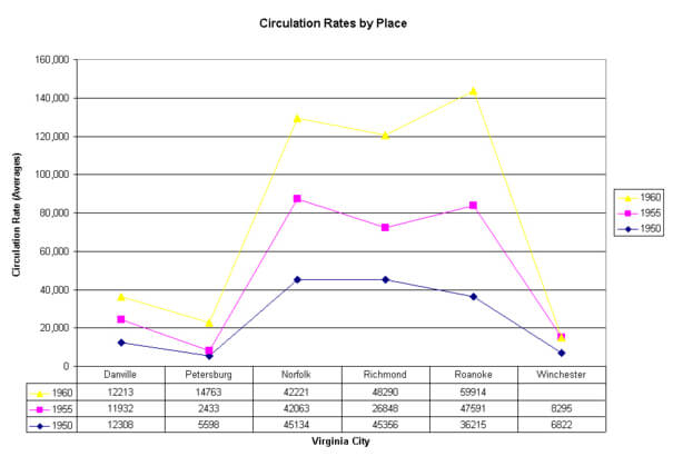 Table 2: Virginia's Major Cities Newspaper Circulation Rates, 1950-1960. Data from N. W. Ayer and Sons Directory of Newspapers and Periodicals, 1960. Philadelphia: N. W. Ayer, 1930-1969.
