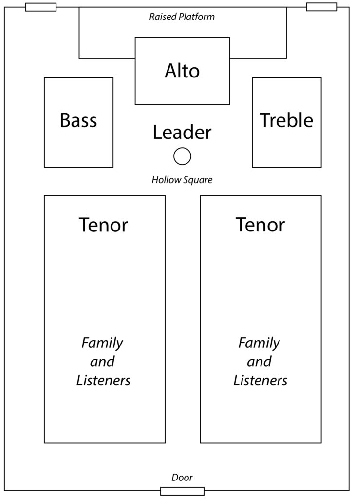 Diagram showing arrangement of bass, alto, soprano, and tenors around a leader in the hollow square.